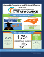 CTE AT-A-GLANCE