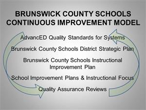 BCS Improvement Model